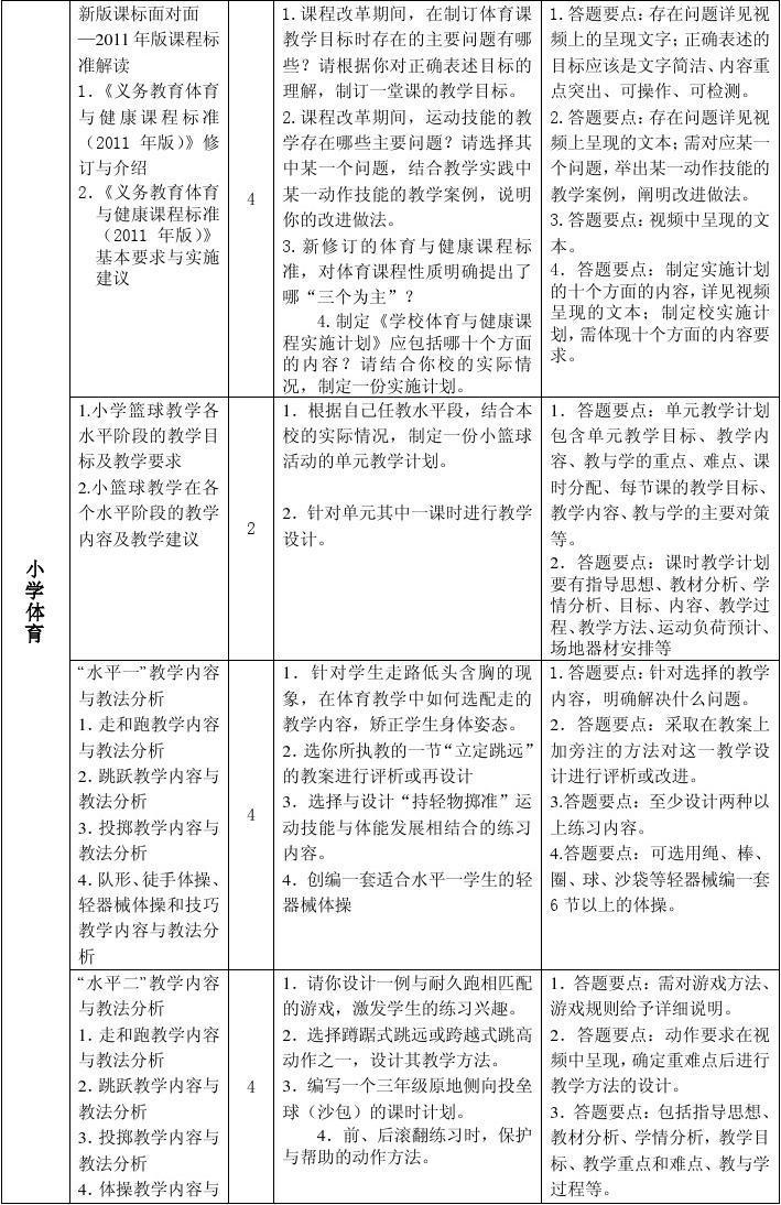 2012年南通市中小学体育教师暑期研修集中培训提纲图片
