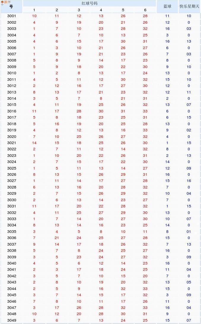 历史上所有福利彩票双色球开奖号码全部记录2003-2017