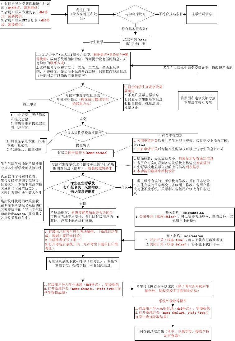 专接本报名系统流程图