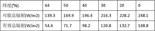 福建省三明市第一中学2018-2019学年高三上学期第一次月考地理试题 Word版含答案