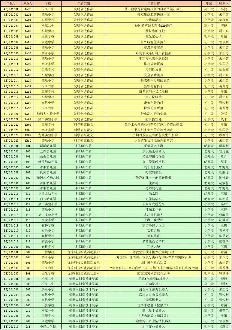 松江区跳舞第25届英特尔上海市青少年科技创新v清单清单作品美女初中生申报图片