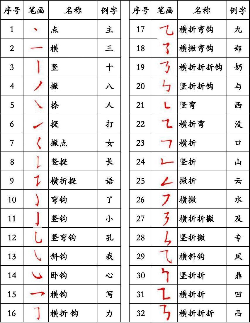 您好!我想要汉字的笔画名称表和汉字部首名称表(全),谢谢!图片