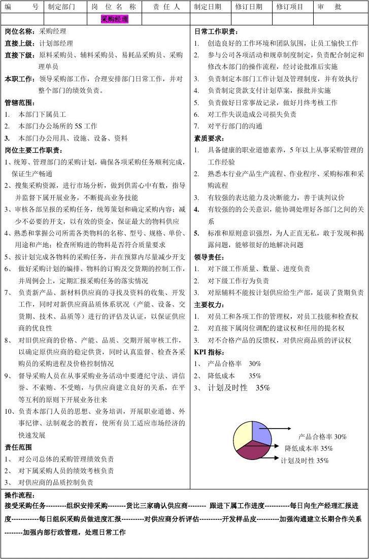 采购部部门职责_采购部工作职责 组织架构(新)_文档下载
