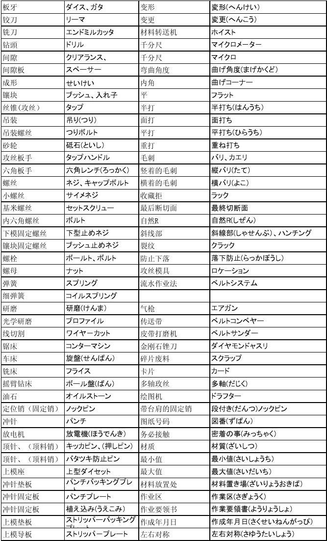 冲压模具中日文词汇