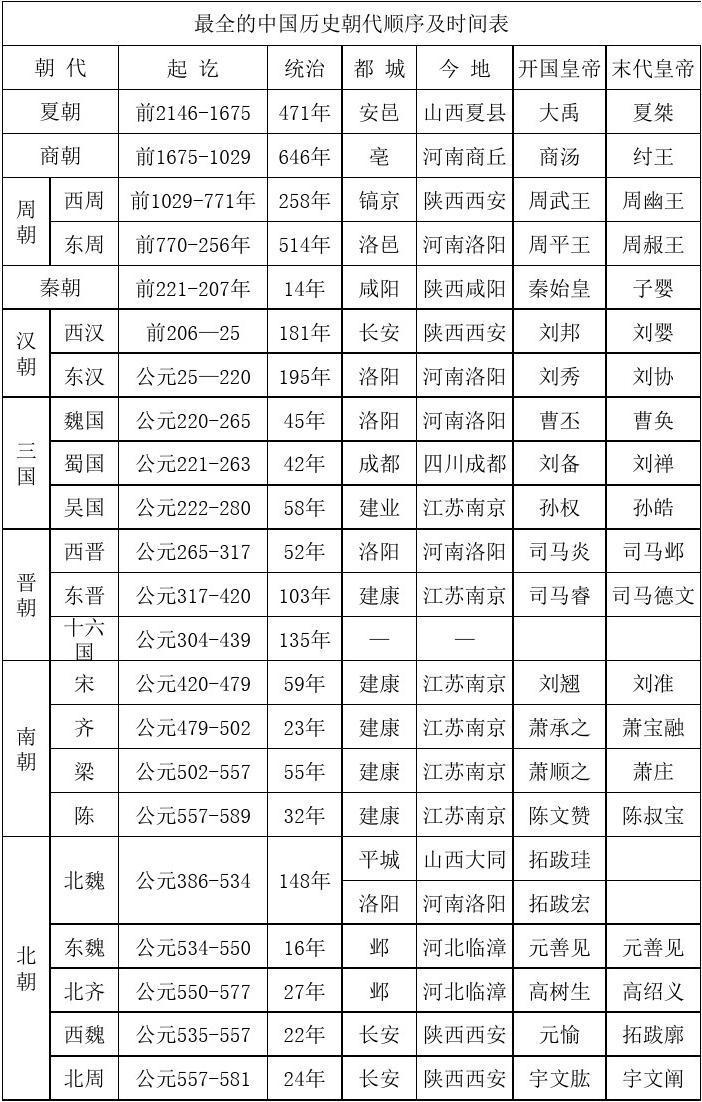 最全的中国历史朝代顺序及时间表