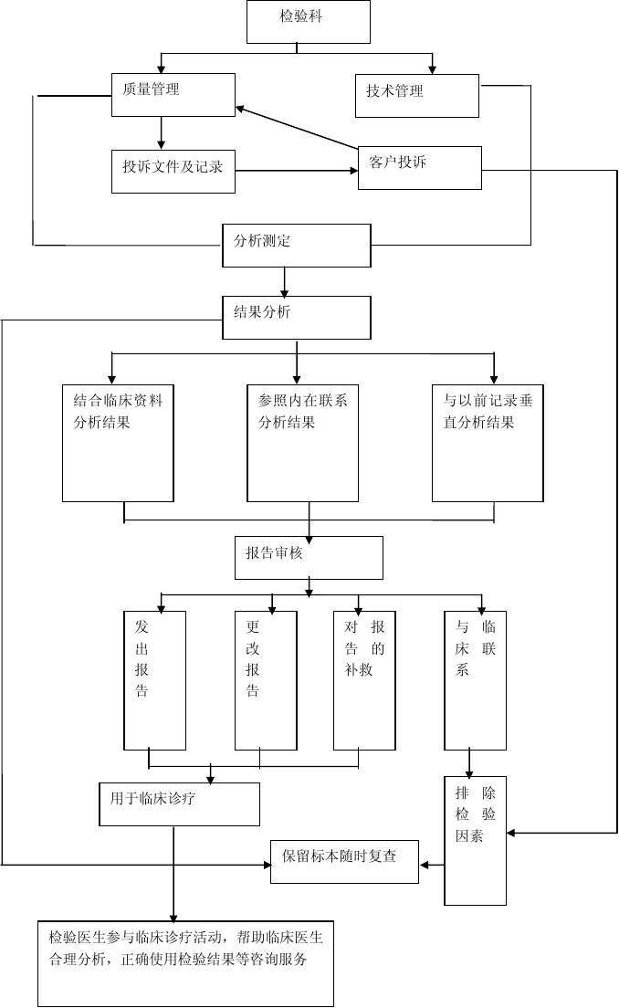 或者图纸,或者规格书)检验产品4,出具检验报告酒店质检部工作流程由图片