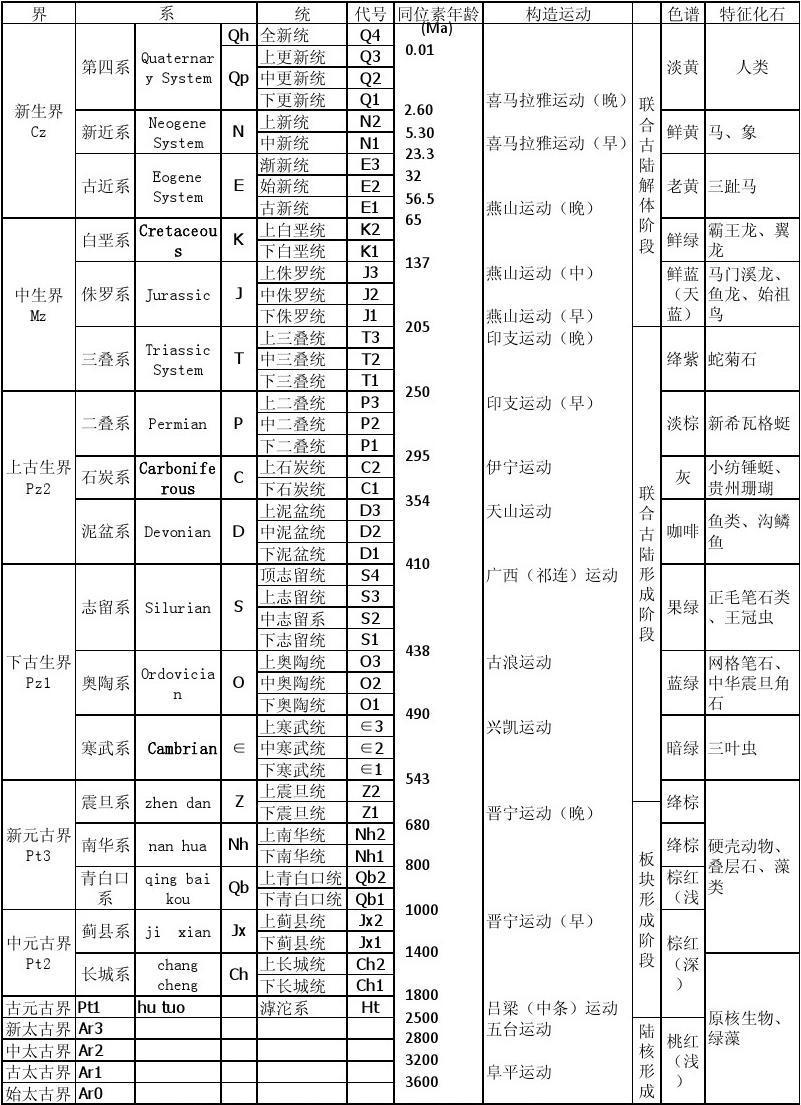 中国地质地层一览表