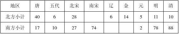 (历史)普宁二中2013届高二下学期第一次月考