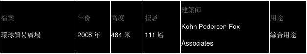 第4站――香港高层篇