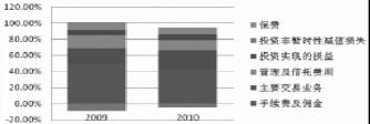 金融危机前后西方商业银行中间业务的变化分析