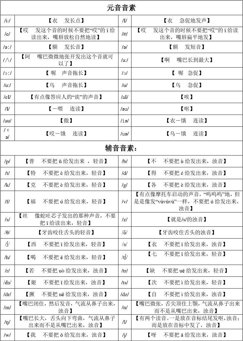 英语国际音标汉字谐音发音表(表格版)