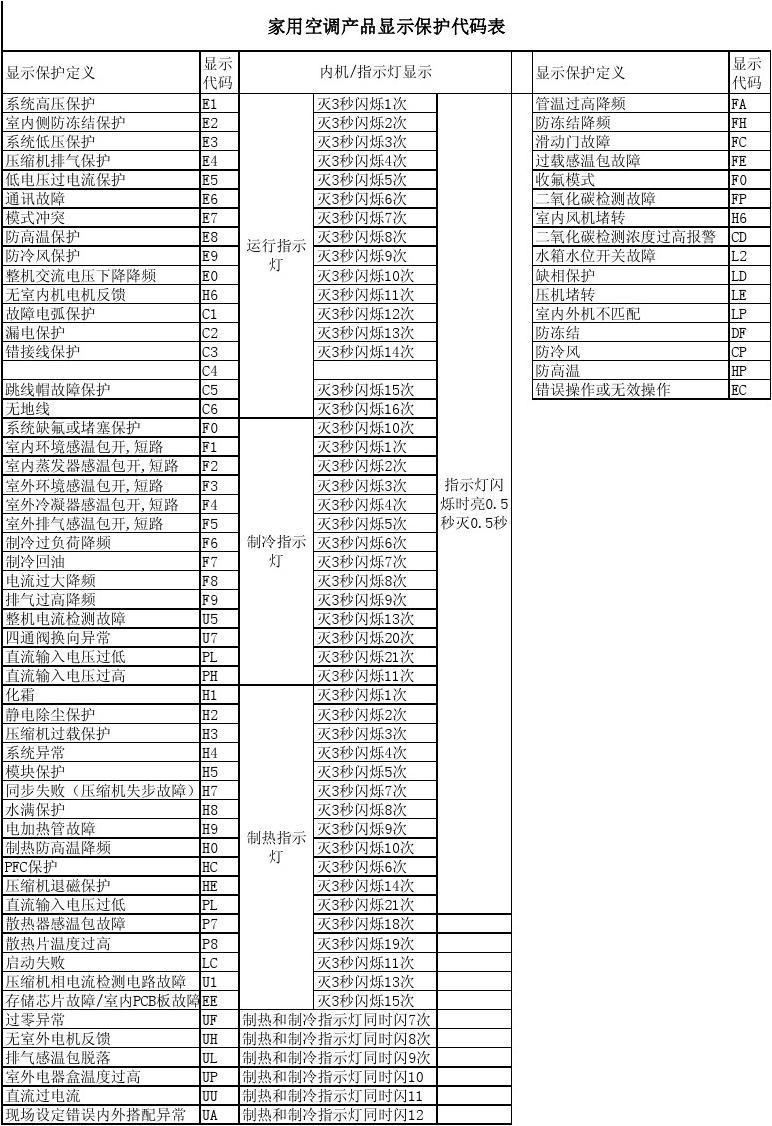 新科空调故障代码e5_格力空调故障代码大全0