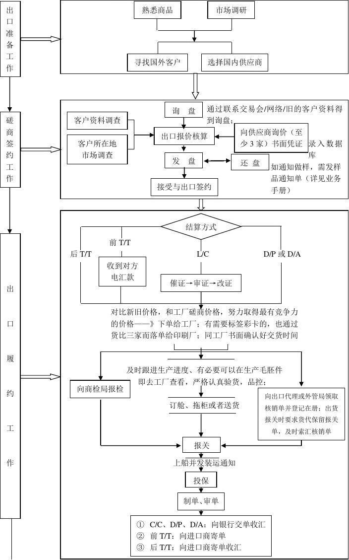 国内贸易业务流程图_外贸业务流程图_word文档在线阅读与下载_文档网