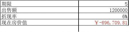 基于Excel应用的财务管理电算化 钟爱军著  课后巩固训练答案3-1