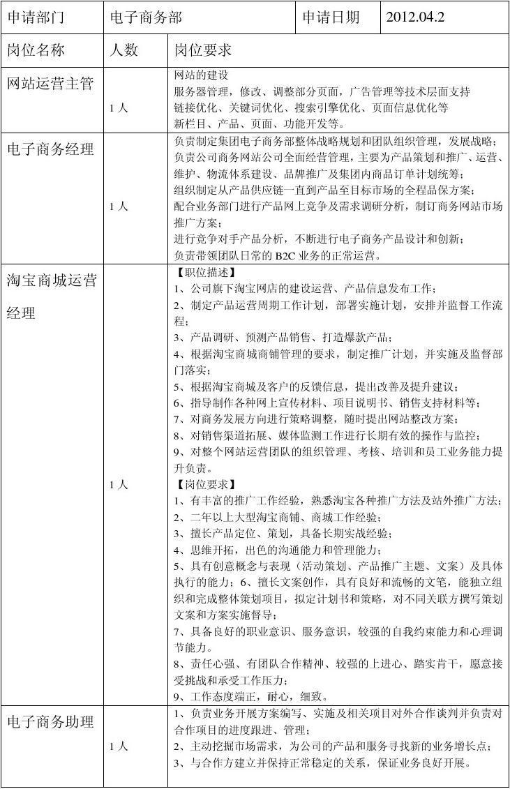 电子商务招聘需求申报表
