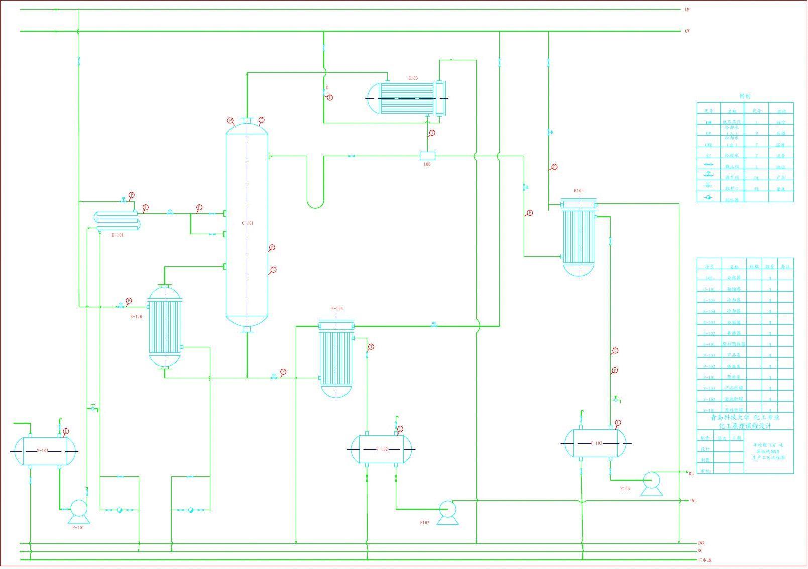 浮阀精馏塔工艺流程图-model图片