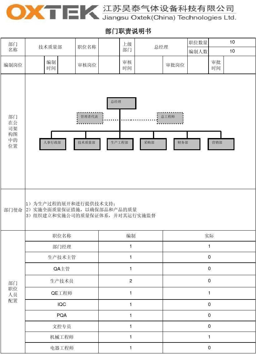 质量技术要求品种_技术质量部职责及岗位说明书