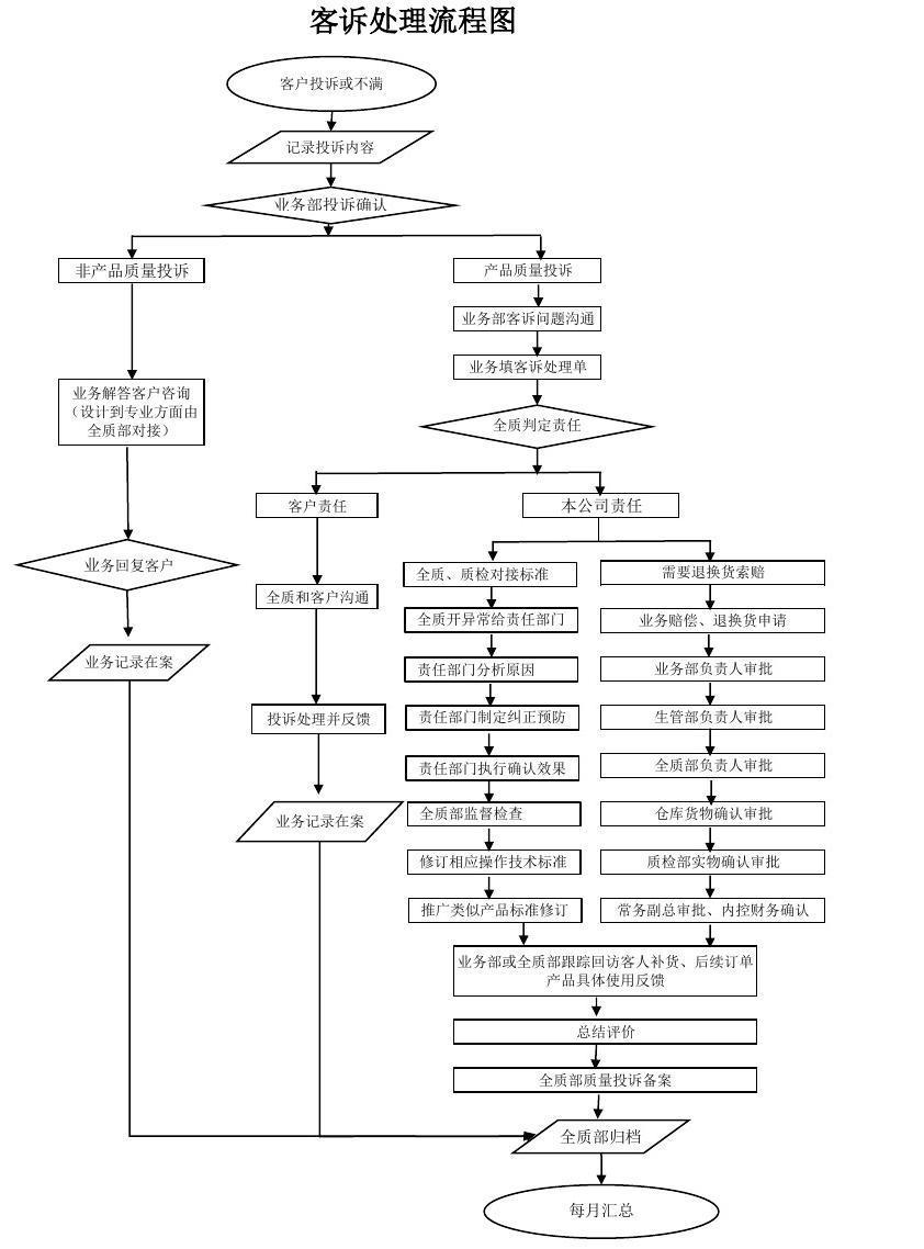 电机学考试题_客诉处理流程图_word文档在线阅读与下载_免费文档
