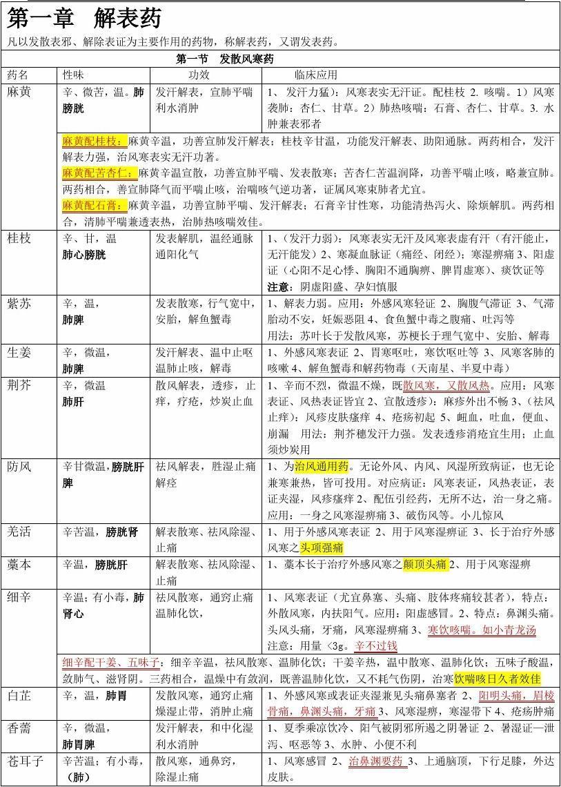 2016执业药师中药学整理笔记_【强烈推荐】