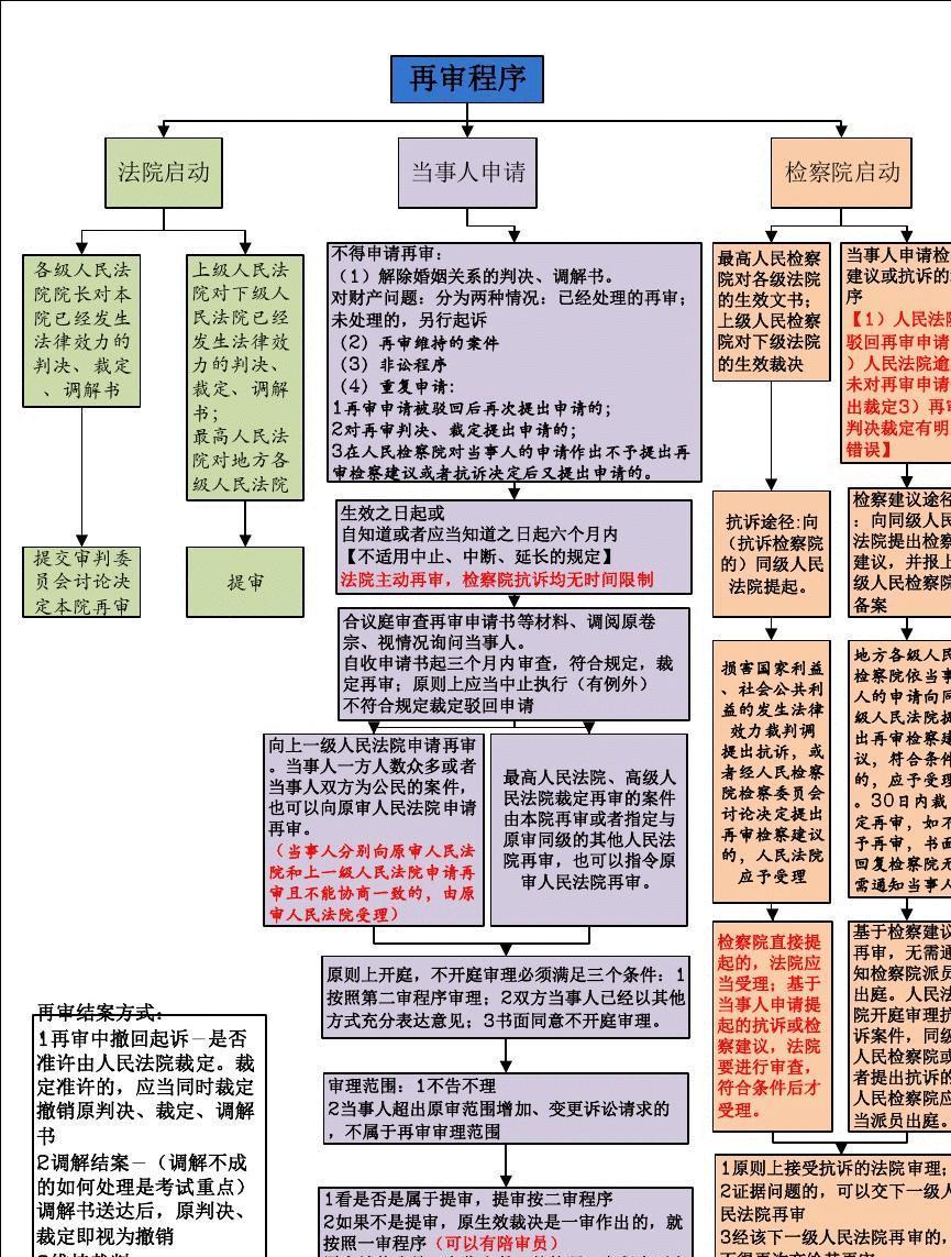服务营销管理试题_民事诉讼再审程序完整流程图(司考重难点必备)_文档下载