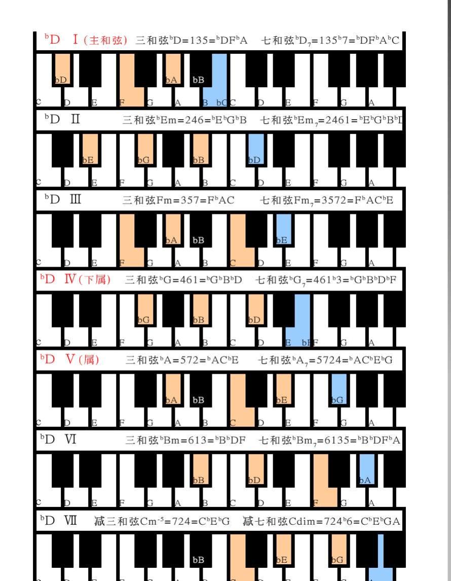 钢琴常用和弦图 xls图片