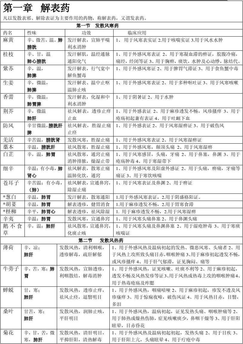 最新中药学表格_【强烈推荐,看了不后悔】