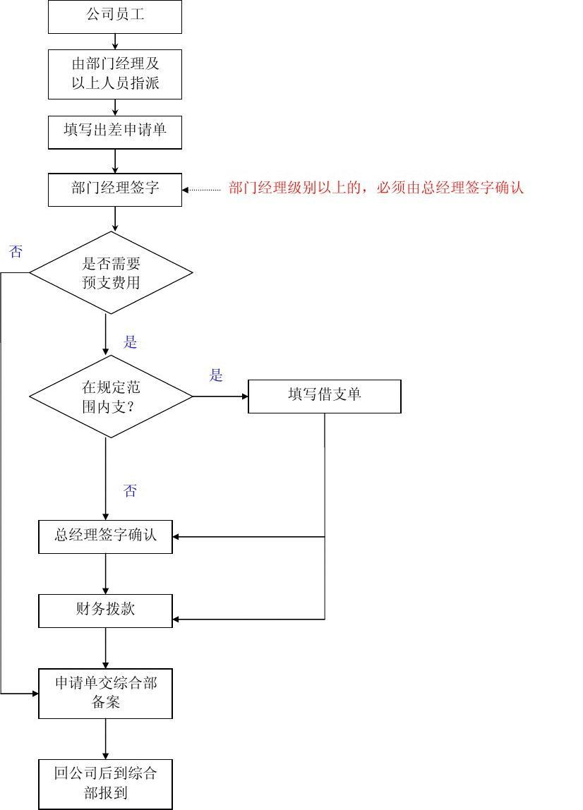 人事流程_人事管理工作流程图