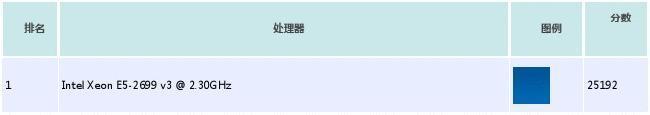 2015年3月_最新CPU性能排名