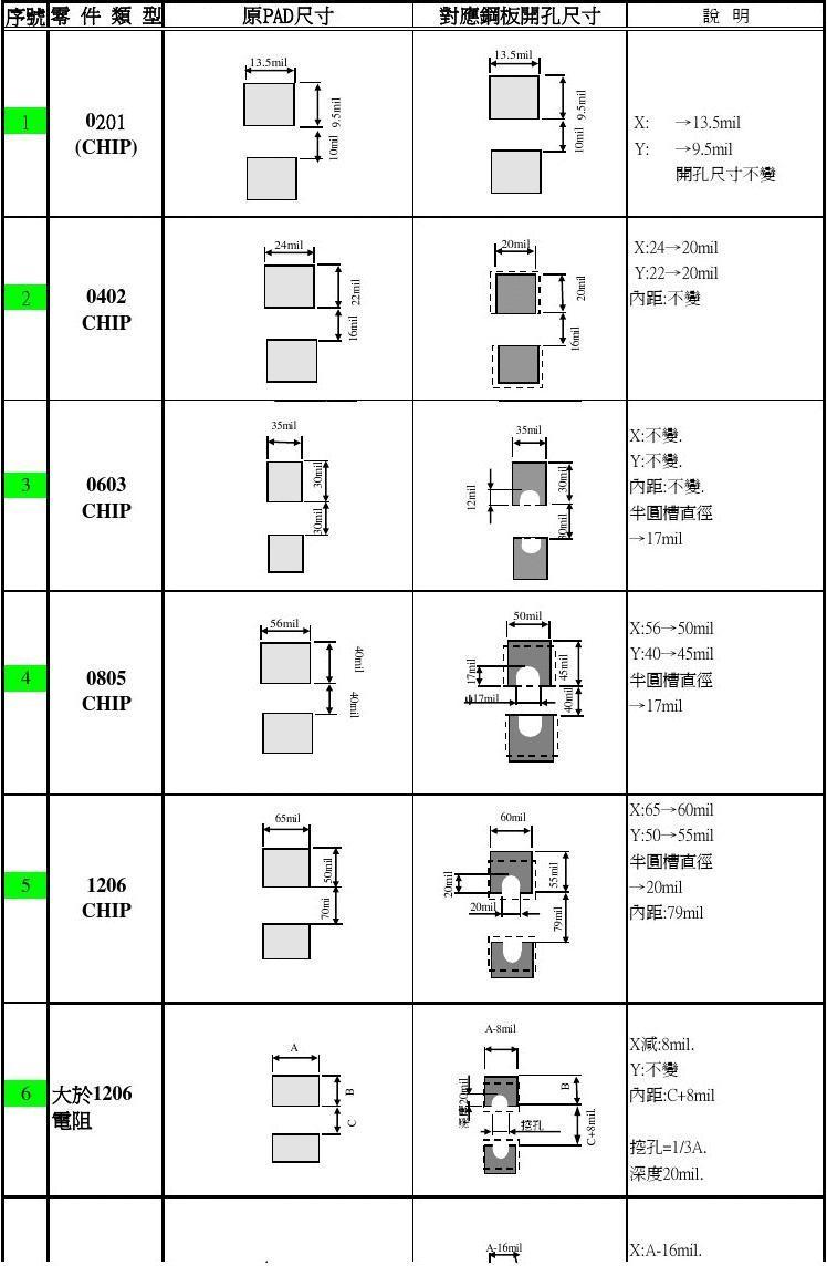 SMD元件焊盘尺寸设计参考