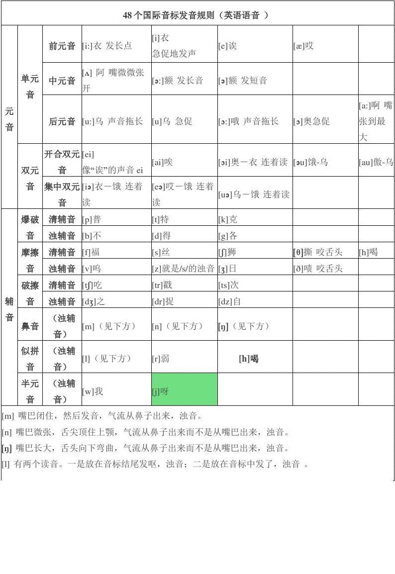 48个国际音标发音规则