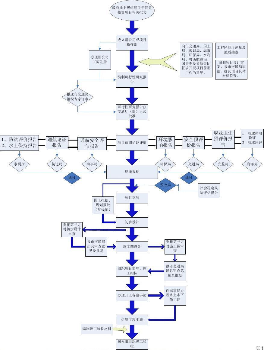 港口项目建设作业流程图答案图片