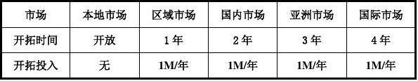 ITMC沙盘规则