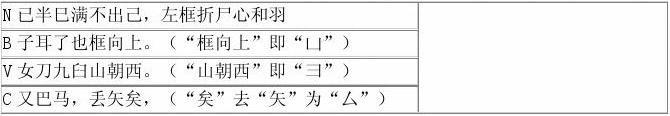五笔打字教程(五笔字根表及口诀)