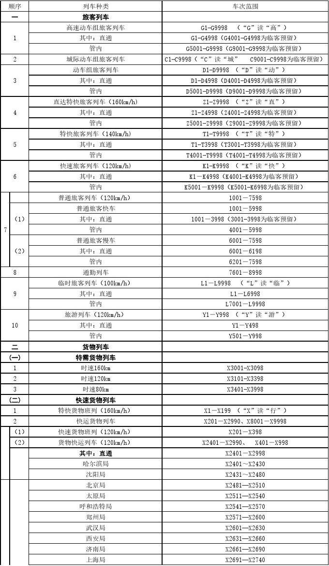 中国铁路列车车次编定表(2018年1月版)