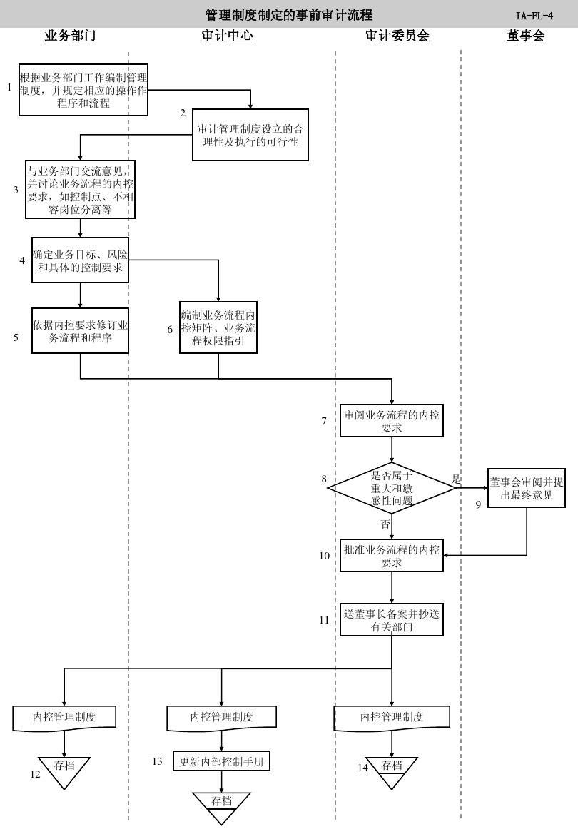 内部审计工作流程图PPT