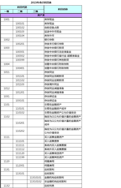 2013年银行最新会计科目表