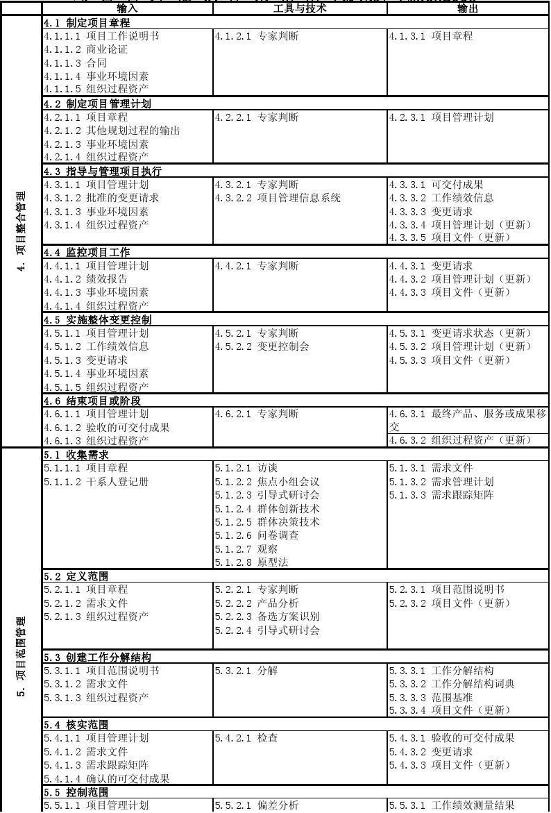 强化记忆手册(PMBOK2008版系统集成工程师项目管理