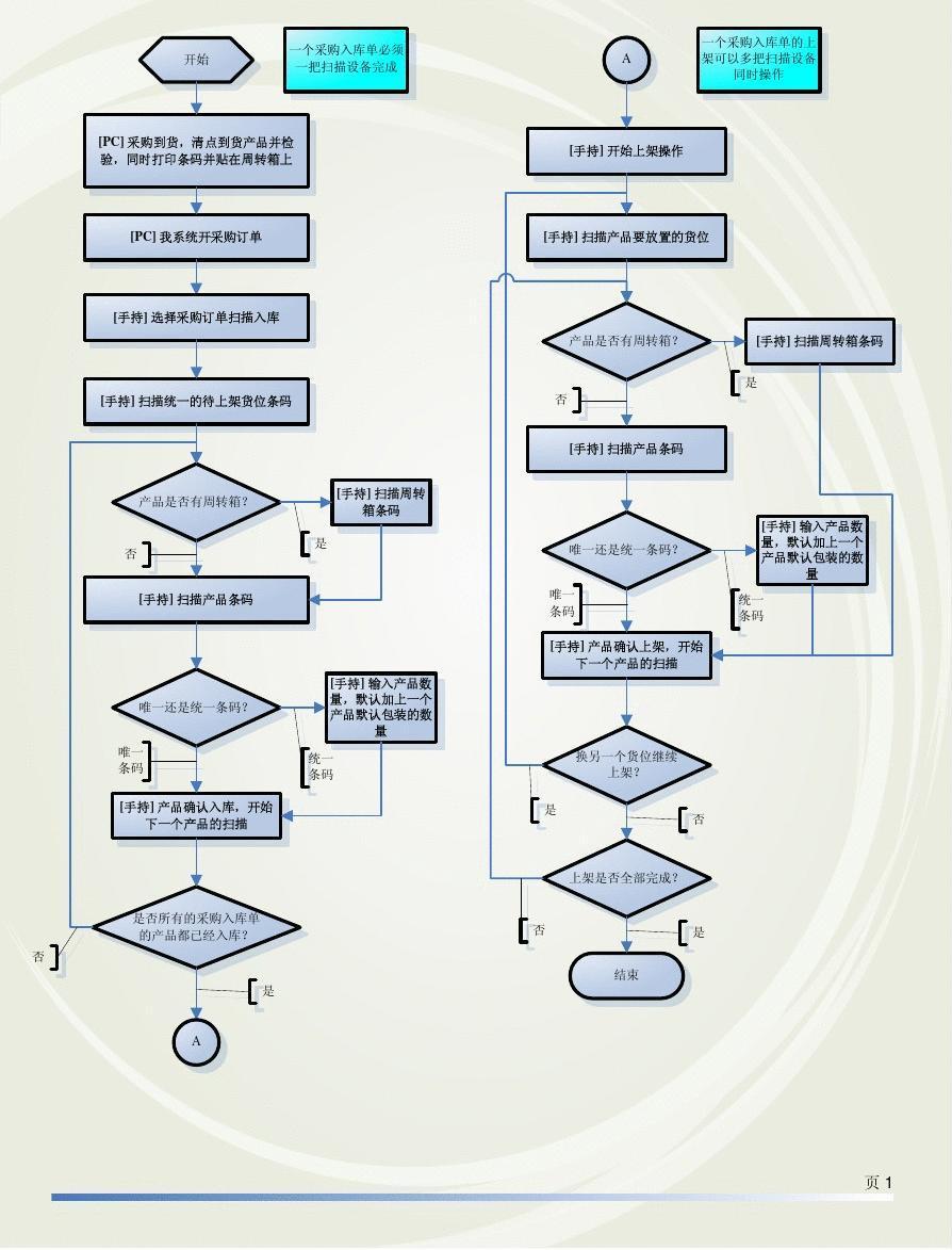 产品部工作流程图图片