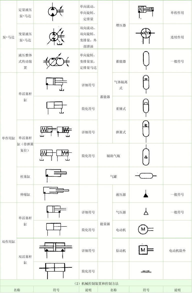 常用液压元件图形符号图片
