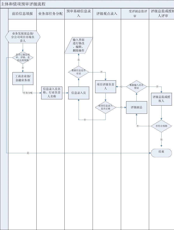 主体和债项预审评级流程