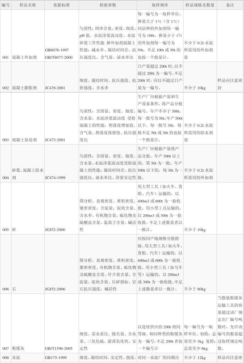 珠海市建设工程材料送检指南