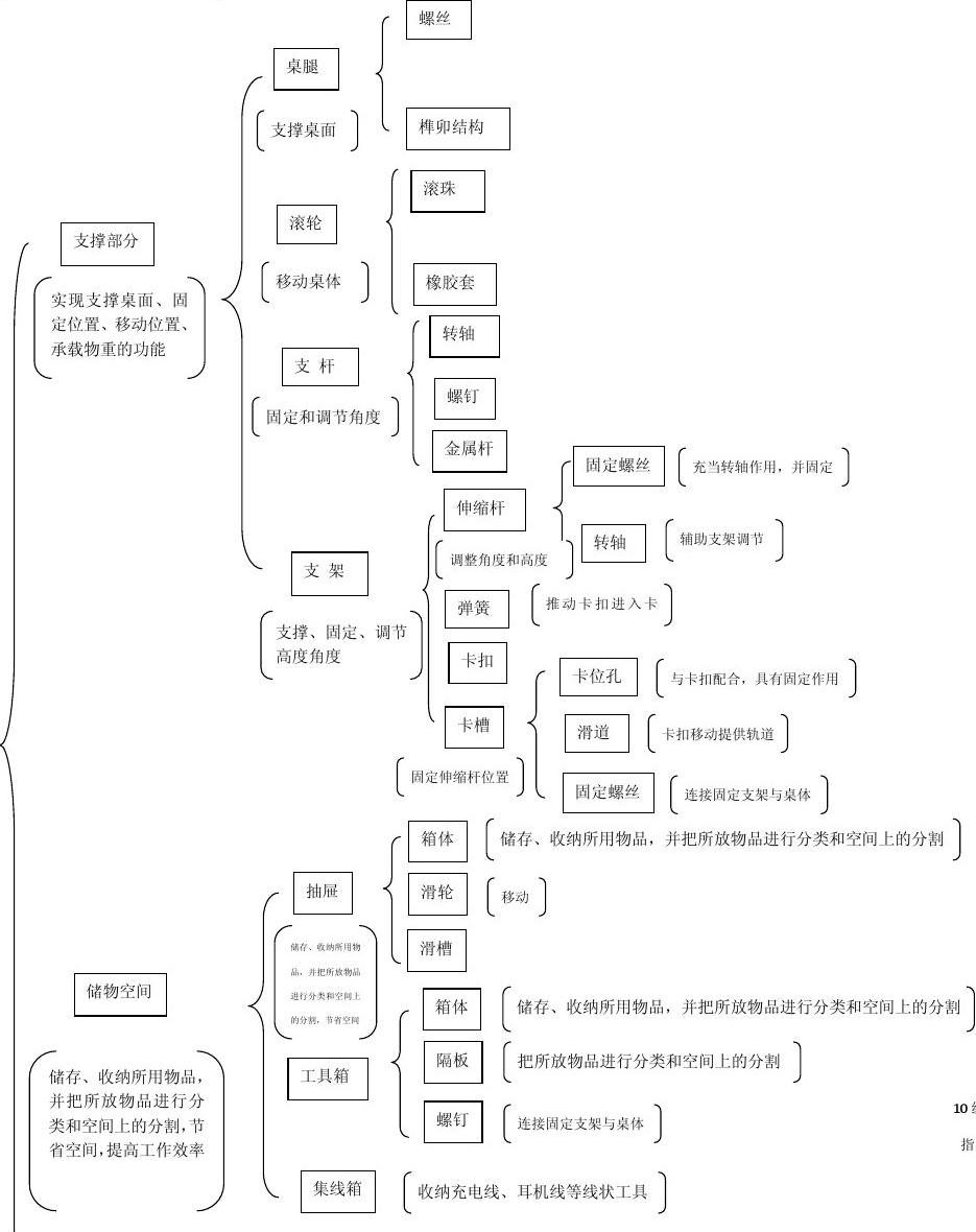 初中数学试卷分析范文_设计师专用桌功能分析树状图_word文档在线阅读与下载_无忧文档