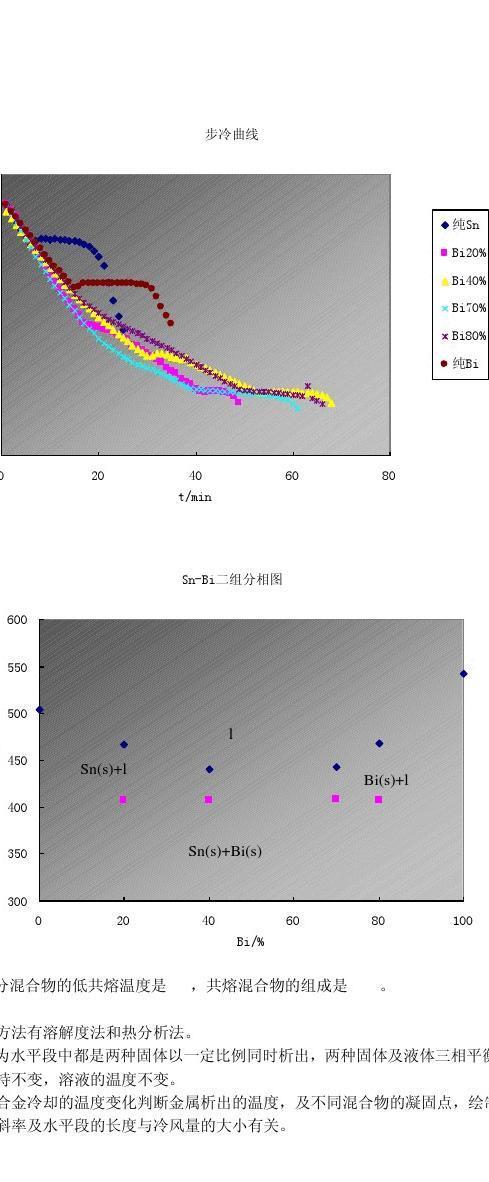�ybi�f�z*�x��x�K��Z[>K��i*_sn-bi二组分固液相图的绘制