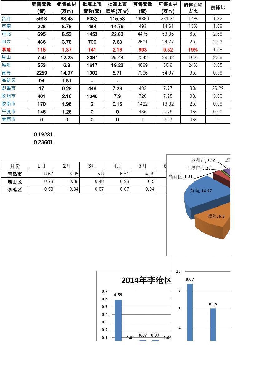 2014年青岛市房地产市场分析