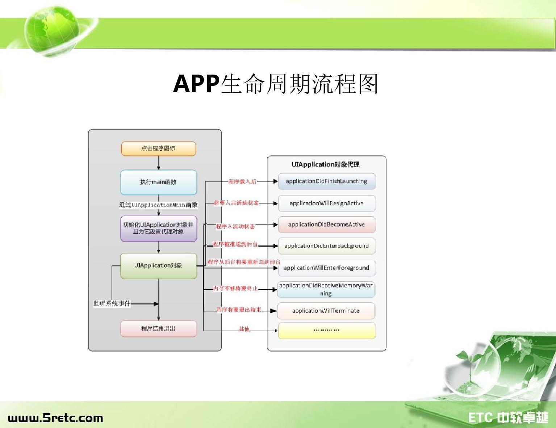 iosv绘画绘画5ios框架教程及iphone应用程序系统ppt幼儿刺猬小架构教案图片