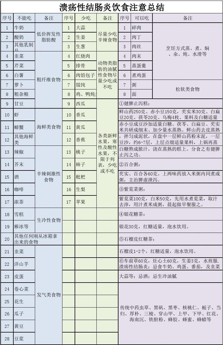 副本溃疡性结肠炎饮食注意总结(2)