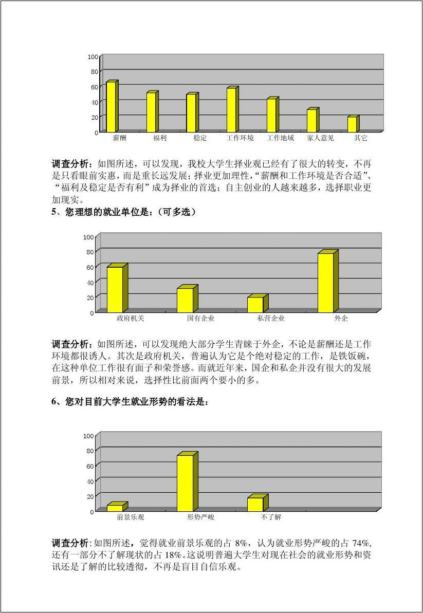 大学生就业心理问卷调查分析图片