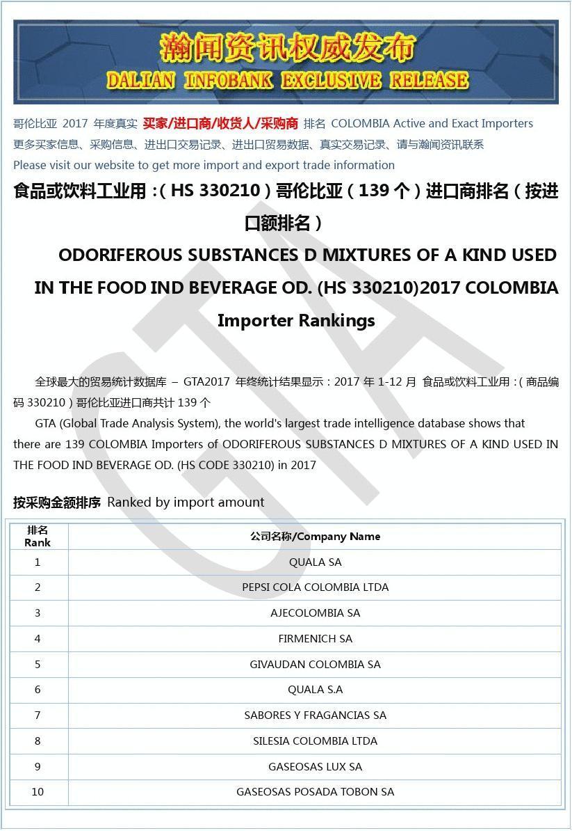 食品或饮料工业用:(HS 330210)2017 哥伦比亚(139个)进口商排名(