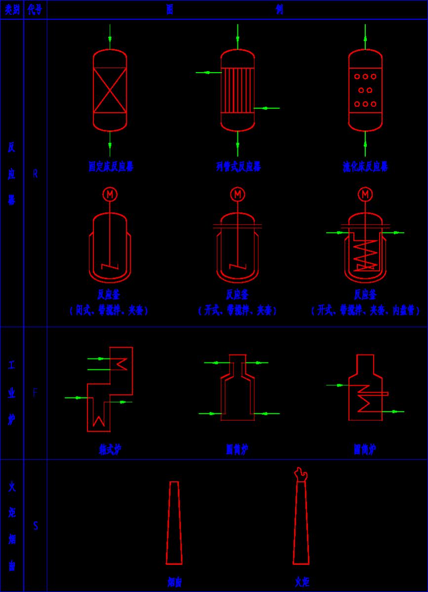20519-2009标准中规定的设备图例摘录,供工艺流程施工图,管道仪表流
