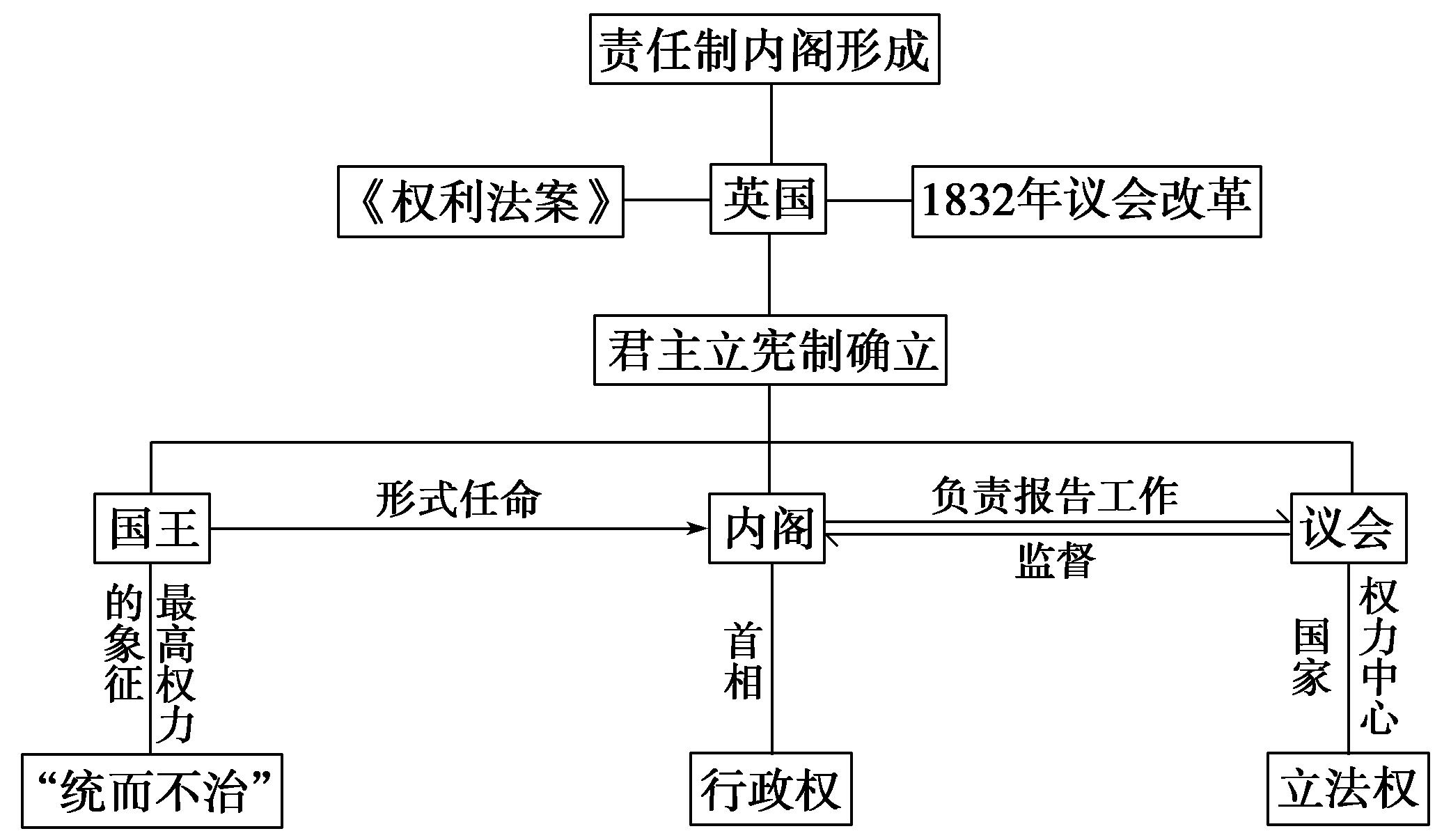 日本君主立宪_2015-2016高中历史 第三单元 9 英国君主立宪制的建立